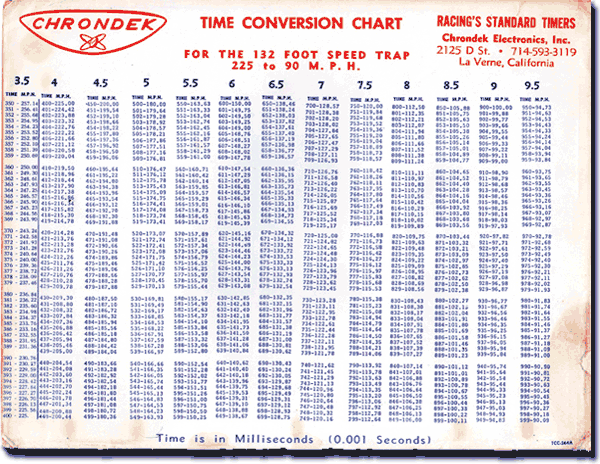 Chrondek MPH Conversion Chart